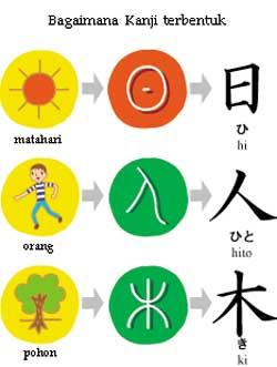 Huruf Hiragama katakana